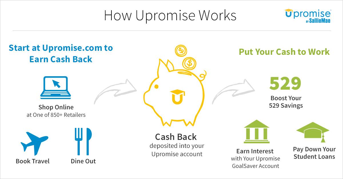 #Upromise #money #AceYourSavings #ad